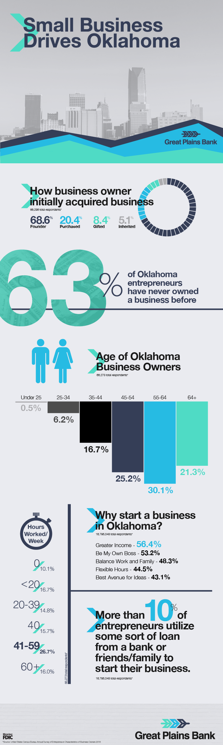 Small Business In Oklahoma Infographic
